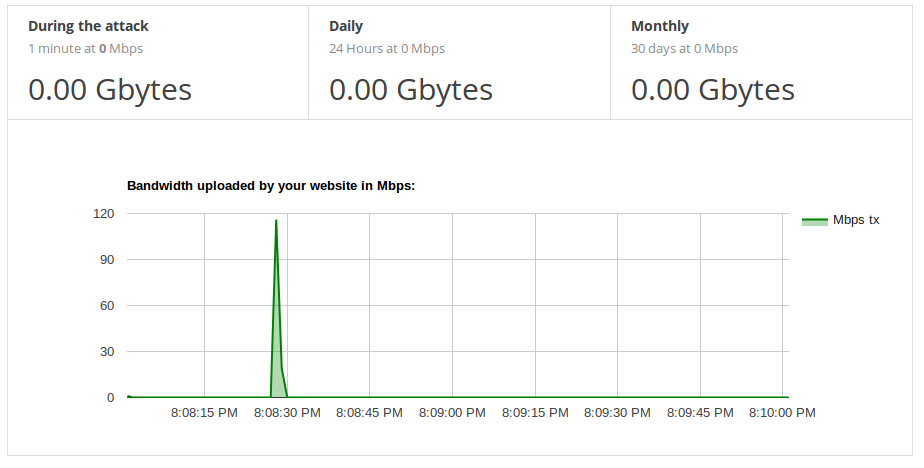 Graph showing results of server blocking the parasite DDoS attack
