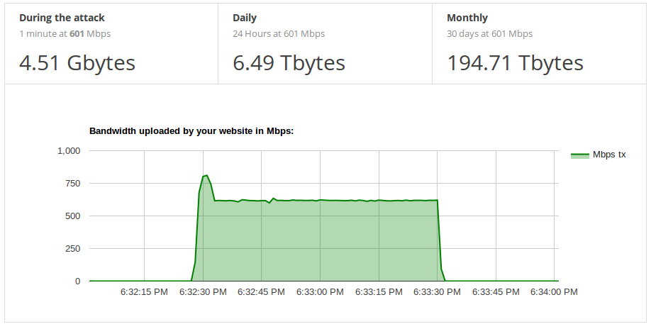 Graph showing result of parasite DDoS attack leeching all the bandwidth