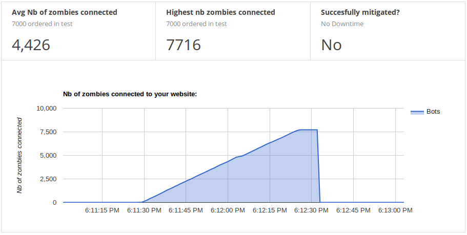 Graph showing results of connected zombies