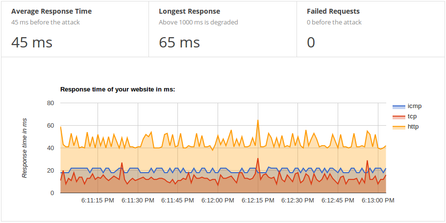 Monitoring graph showing good and stable response time