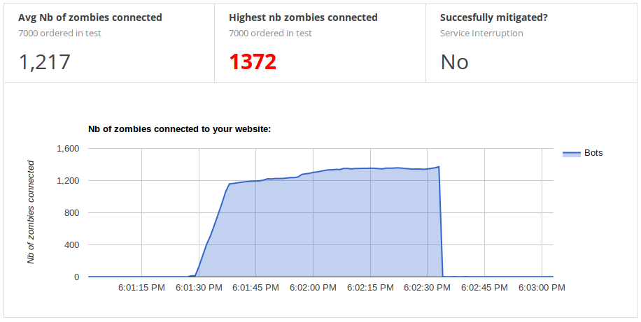 Graph showing the rampup of zombie bots attacking the website not reaching full power