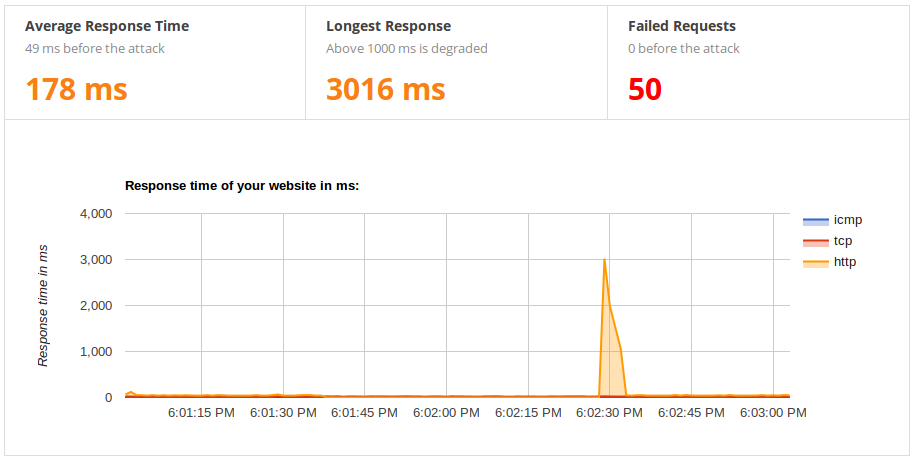 Monitoring graph showing results of bad response time with many failed requests