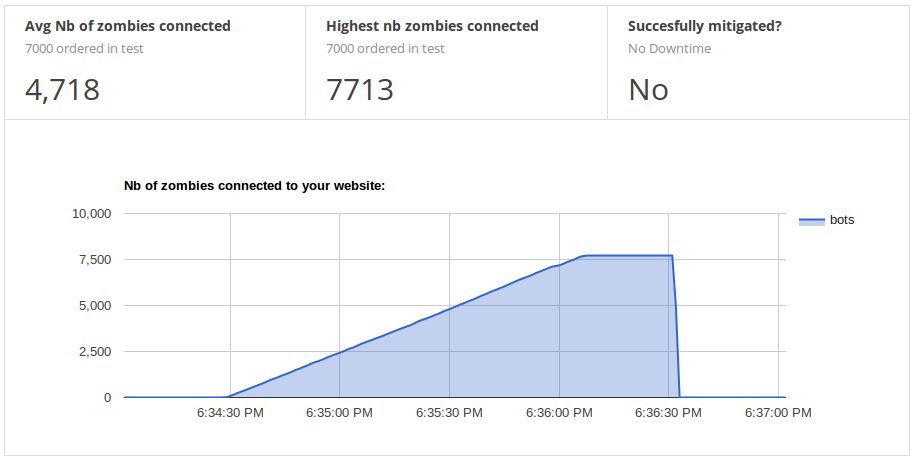 Graph showing the rampup of zombie bots attacking the website