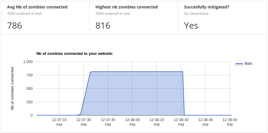 Graph showing a server blocking the zombie DDoS attack