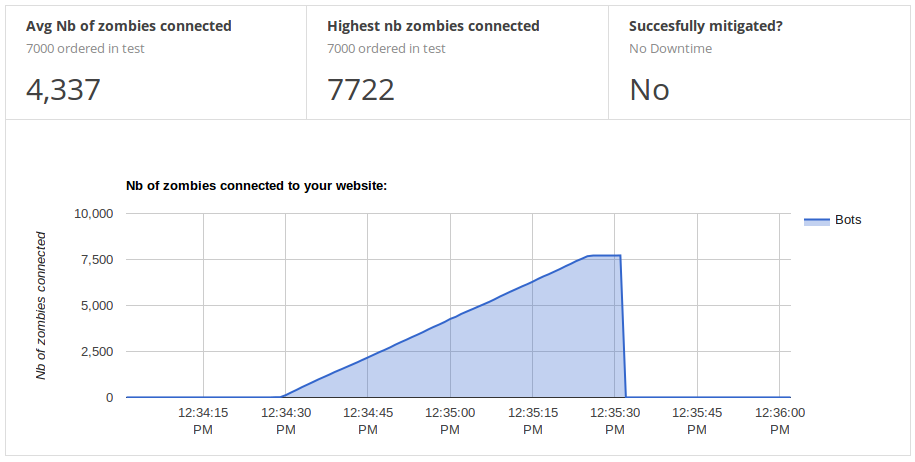 Graph showing zombie DDoS attacking the web site at full power