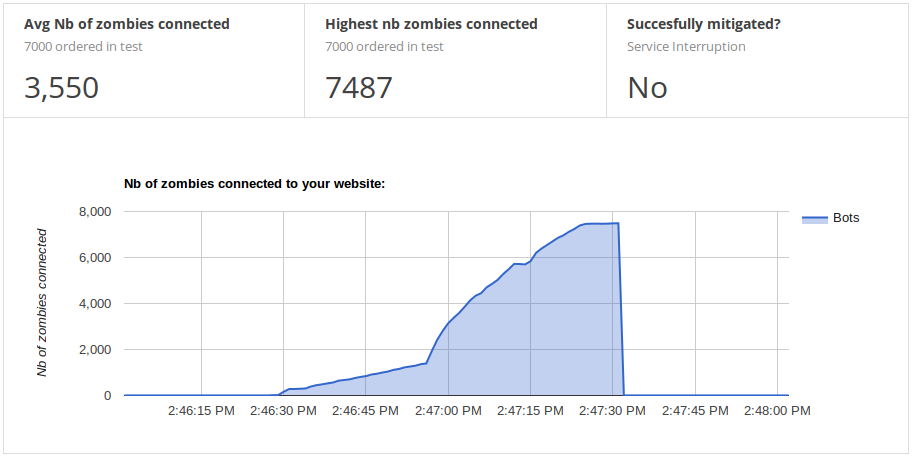 Nb of zombie bots attacking a web site