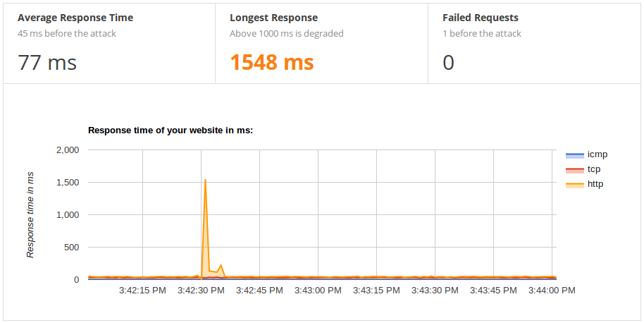 Monitoring graph showing good response time