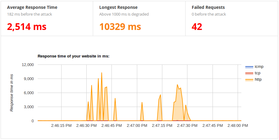 Monitoring graph showing the degraded state of the service