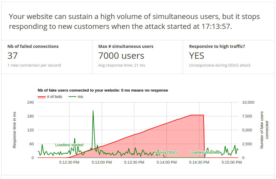 Graph showing that Cloudflare doesn't protect against DDoS attack